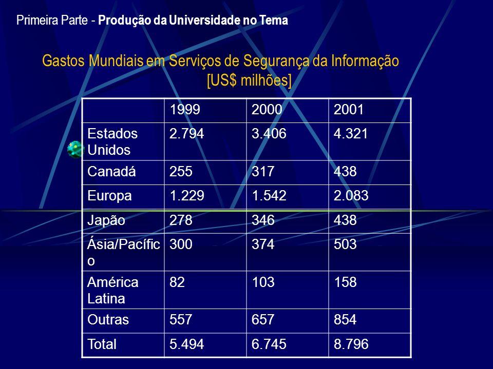 Gastos Mundiais em Serviços de Segurança da Informação [US$ milhões]